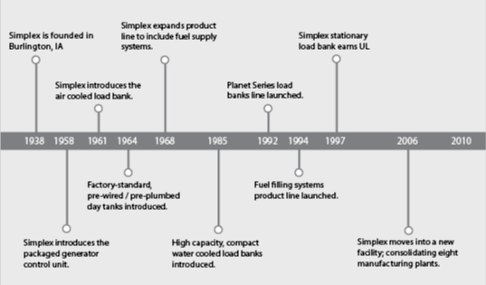 Simplex Company timeline from 1938 to 2011